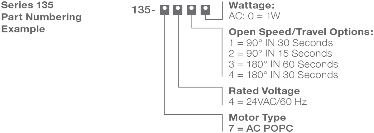 Series 135-7 - POPC (Power Open/Power Close) Actuator Numbering Example