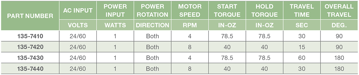 Series 135-7 - POPC (Power Open/Power Close) Actuator Performance