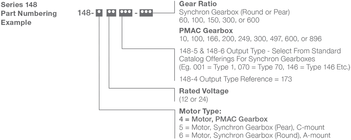 Series 148-4 - DC Gear Motor (Heavy Duty Gearing) Numbering Example