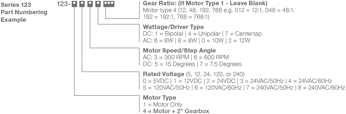 Series 123-4 - Size 23 Step Gear Motor Numbering Example