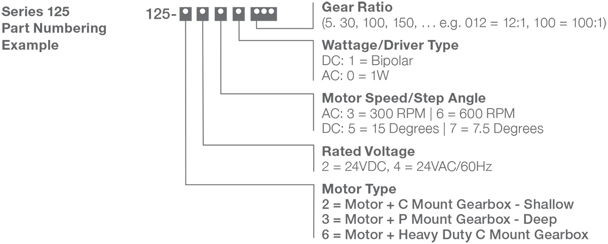 Series 125-2, 3, 6 - Size 25 Step Gear Motor Numbering Example